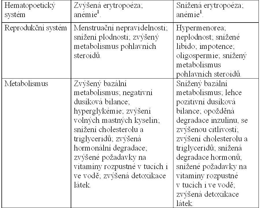 Farmakokinetika L-thyroxin, liothyronin – nyní pouze syntetické preparáty – Potrava, změněná motilita GIT a aktivita jaterních enzymů modifikace absorpci a eliminaci podaných preparátů.