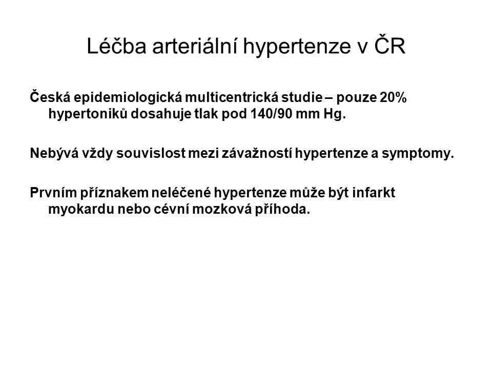 Léčba arteriální hypertenze v ČR Česká epidemiologická multicentrická studie – pouze 20% hypertoniků dosahuje tlak pod 140/90 mm Hg.