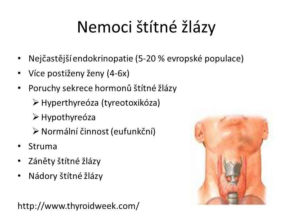 Nemoci štítné žlázy Nejčastější endokrinopatie (5-20 % evropské populace) Více postiženy ženy (4-6x) Poruchy sekrece hormonů štítné žlázy  Hyperthyreóza (tyreotoxikóza)  Hypothyreóza  Normální činnost (eufunkční) Struma Záněty štítné žlázy Nádory štítné žlázy http://www.thyroidweek.com/