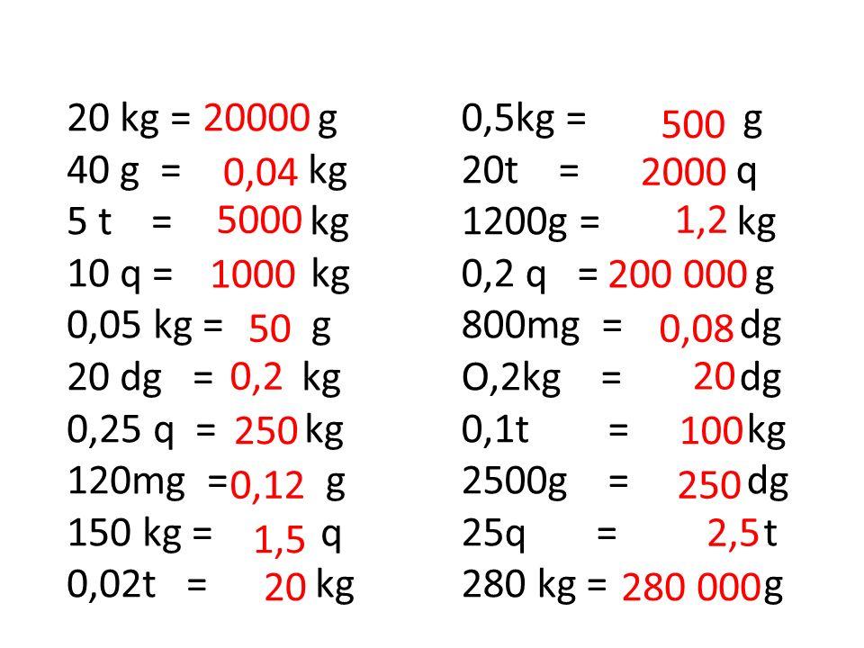 20 kg = g 40 g = kg 5 t = kg 10 q = kg 0,05 kg = g 20 dg = kg 0,25 q = kg 120mg = g 150 kg = q 0,02t = kg 0,5kg = g 20t = q 1200g = kg 0,2 q = g 800mg = dg O,2kg = dg 0,1t = kg 2500g = dg 25q = t 280 kg = g 20000 0,04 5000 1000 50 0,2 250 0,12 1,5 20 500 2000 1,2 200 000 0,08 20 100 250 2,5 280 000