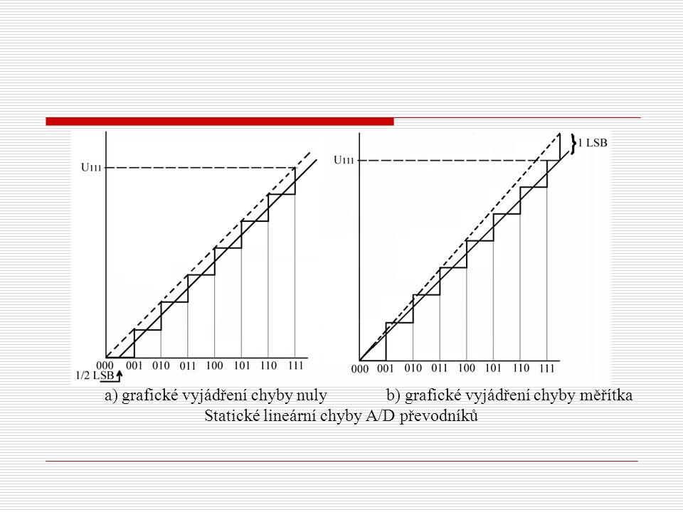 a) grafické vyjádření chyby nuly b) grafické vyjádření chyby měřítka Statické lineární chyby A/D převodníků