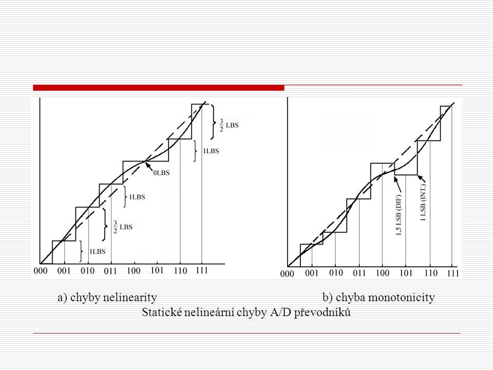 a) chyby nelinearity b) chyba monotonicity Statické nelineární chyby A/D převodníků