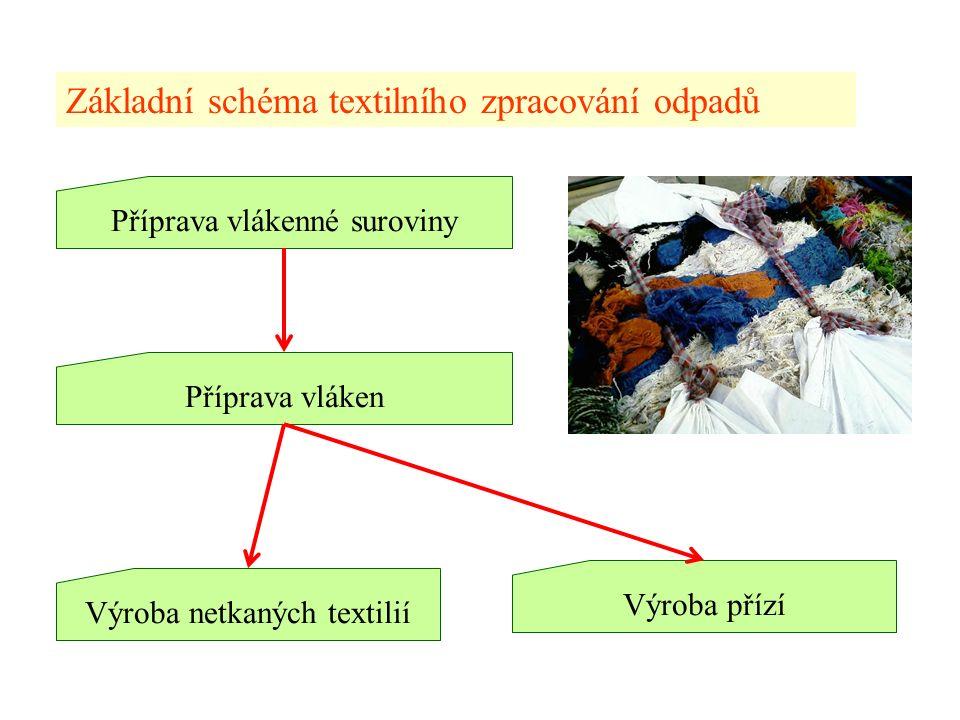 K) ROZVOLŇOVÁNÍ Cíl: Rozvolnit hrubé vlákenné vločky na jemnější tak, aby byly zpracovatelné mykacím strojem, nebo jiným zařízením, které vlákna definitivně ojednotí.