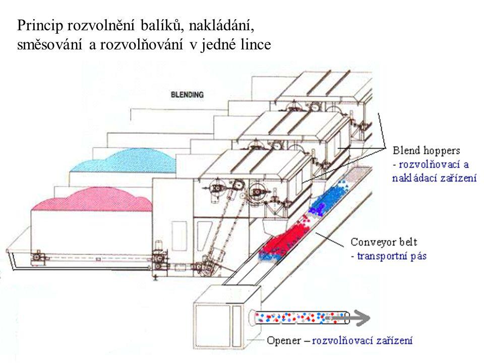 Princip rozvolnění balíků, nakládání, směsování a rozvolňování v jedné lince