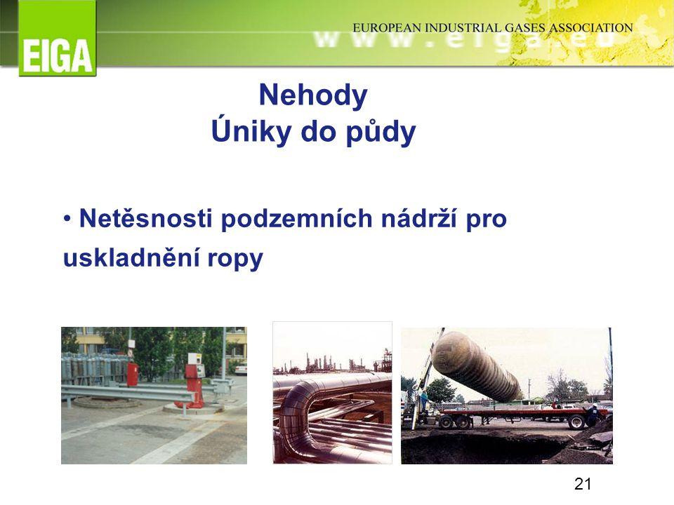 Nehody Úniky do půdy Netěsnosti podzemních nádrží pro uskladnění ropy 21