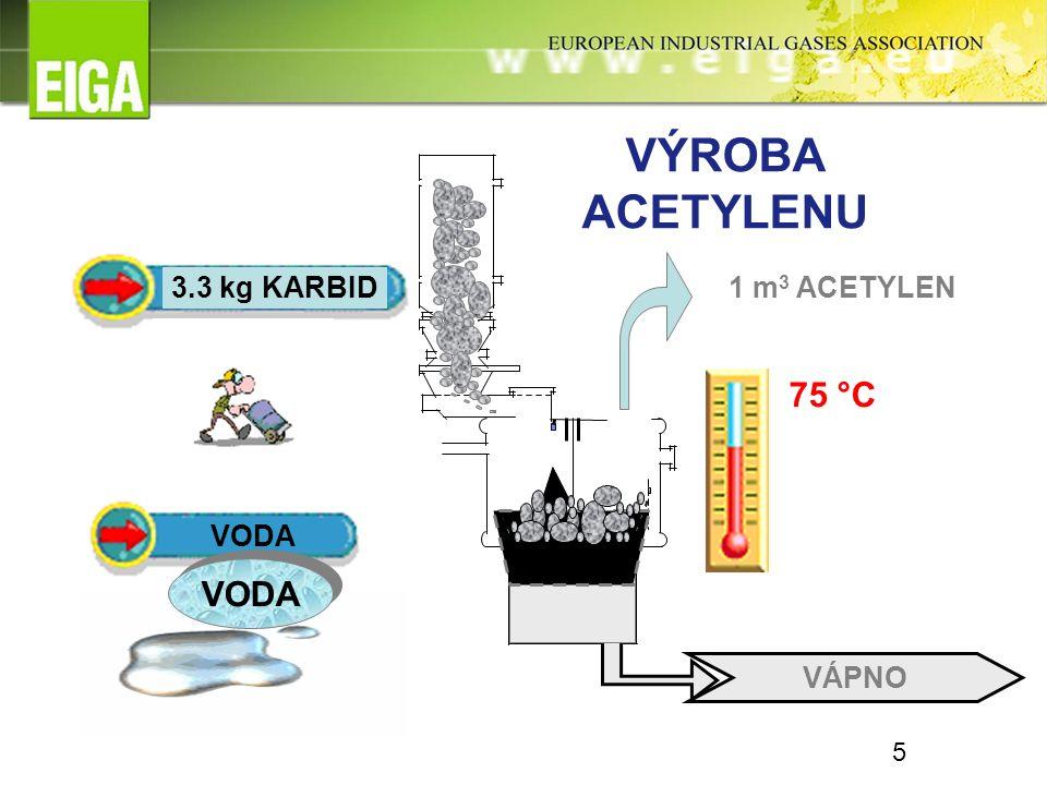 1 m 3 ACETYLEN VÁPNO VÝROBA ACETYLENU 75 °C VODA 3.3 kg KARBID + VODA 5