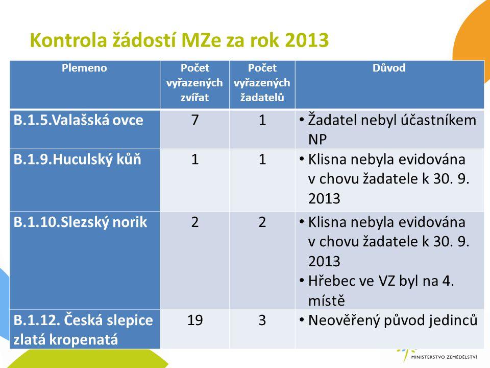 Kontrola žádostí MZe za rok 2013 PlemenoPočet vyřazených zvířat Počet vyřazených žadatelů Důvod B.1.5.Valašská ovce71 Žadatel nebyl účastníkem NP B.1.