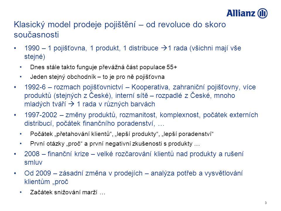 3 Klasický model prodeje pojištění – od revoluce do skoro současnosti 1990 – 1 pojišťovna, 1 produkt, 1 distribuce  1 rada (všichni mají vše stejné)