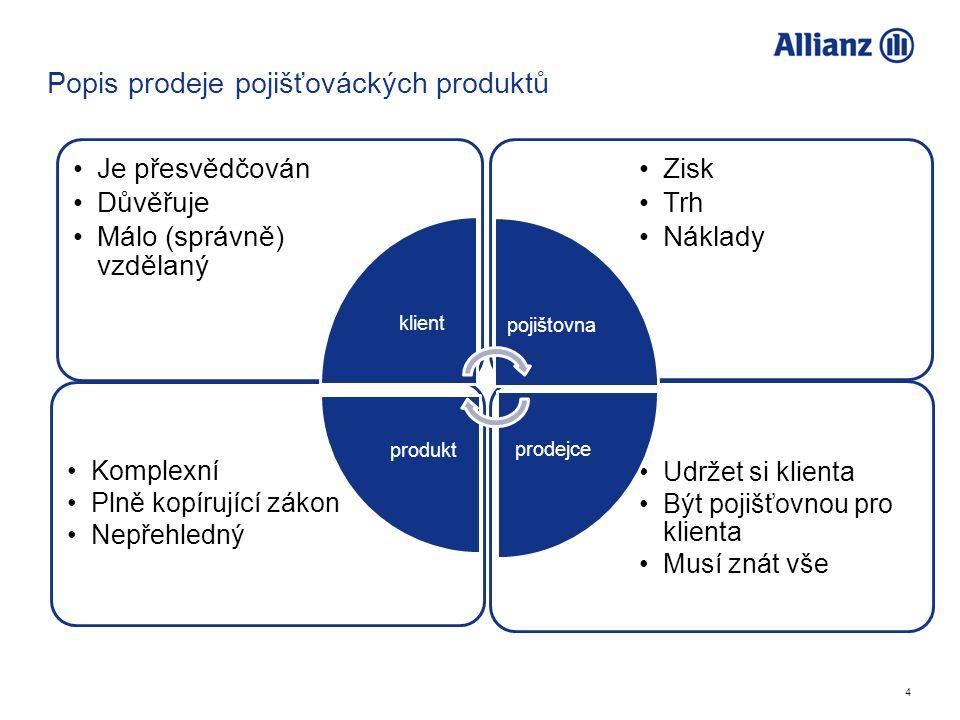 4 Popis prodeje pojišťováckých produktů Udržet si klienta Být pojišťovnou pro klienta Musí znát vše Komplexní Plně kopírující zákon Nepřehledný Zisk T