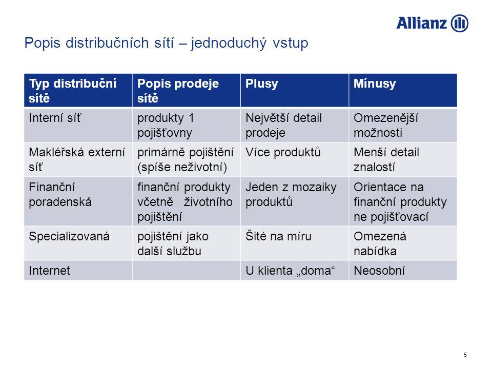 5 Popis distribučních sítí – jednoduchý vstup Typ distribuční sítě Popis prodeje sítě PlusyMínusy Interní síťprodukty 1 pojišťovny Největší detail pro