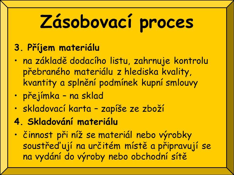 Zásobovací proces 3. Příjem materiálu na základě dodacího listu, zahrnuje kontrolu přebraného materiálu z hlediska kvality, kvantity a splnění podmíne