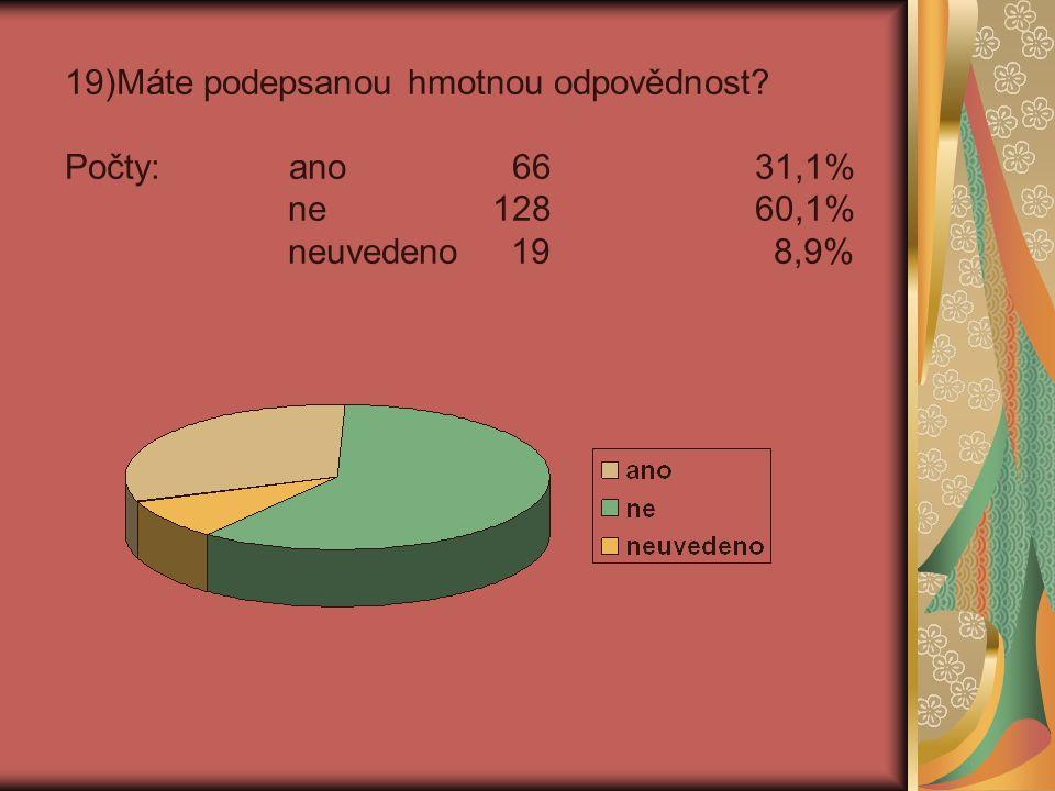 19)Máte podepsanou hmotnou odpovědnost Počty: ano 66 31,1% ne 128 60,1% neuvedeno 19 8,9%
