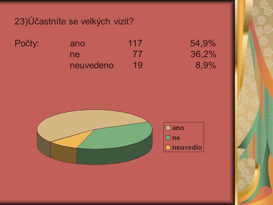 23)Účastníte se velkých vizit Počty: ano 117 54,9% ne 77 36,2% neuvedeno 19 8,9%