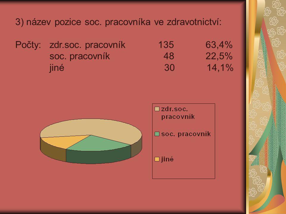 3) název pozice soc. pracovníka ve zdravotnictví: Počty: zdr.soc.