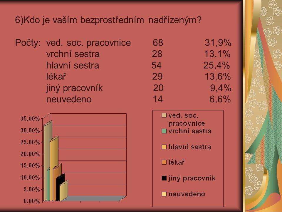 7) Máte v něm oporu? Počty: ano 168 78,9% ne 9 4,2% neuvedeno 36 16,9%
