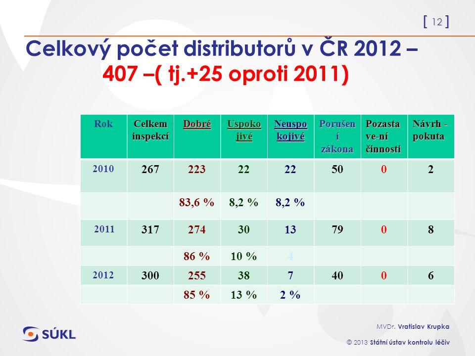 [ 12 ] MVDr. Vratislav Krupka © 2013 Státní ústav kontrolu léčiv Celkový počet distributorů v ČR 2012 – 407 –( tj.+25 oproti 2011) Rok Celkem inspekcí