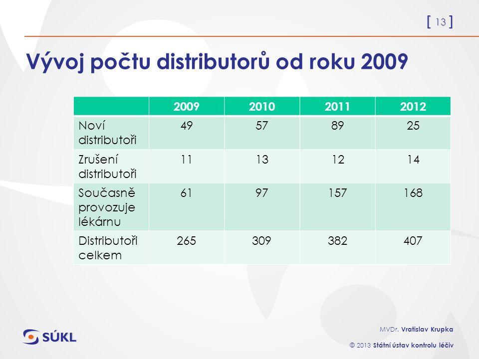 [ 13 ] MVDr. Vratislav Krupka © 2013 Státní ústav kontrolu léčiv Vývoj počtu distributorů od roku 2009 2009201020112012 Noví distributoři 49578925 Zru