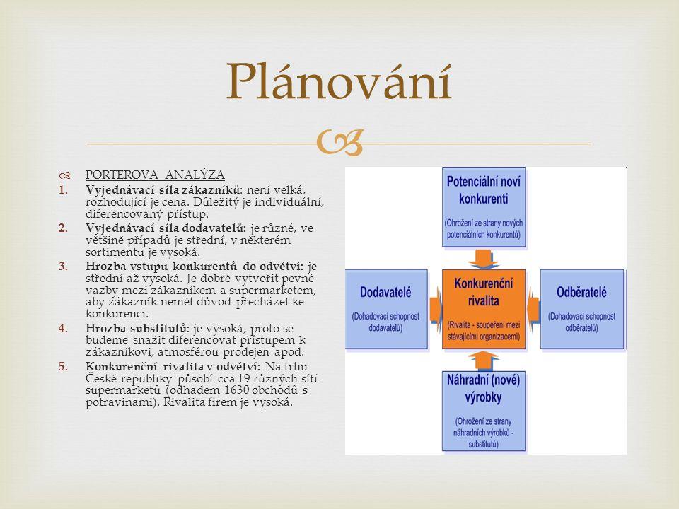  Plánování  PORTEROVA ANALÝZA 1. Vyjednávací síla zákazníků : není velká, rozhodující je cena.