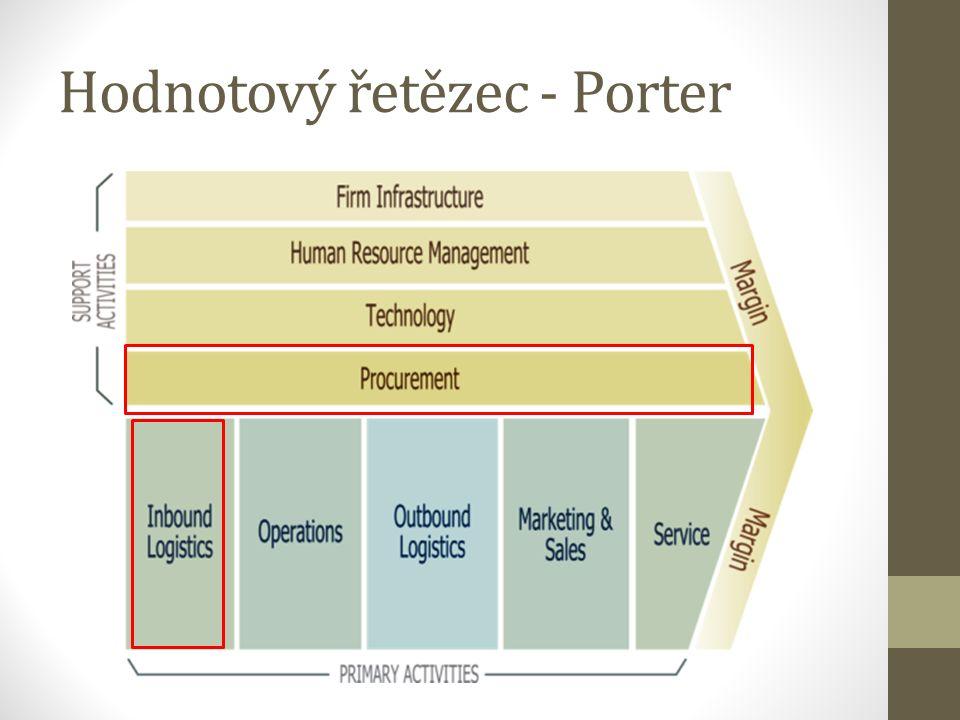 Hodnotový řetězec - Porter