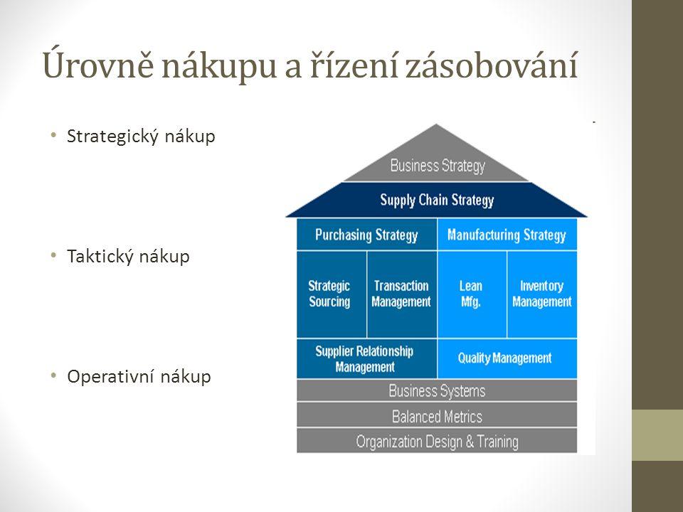 Úrovně nákupu a řízení zásobování Strategický nákup Taktický nákup Operativní nákup