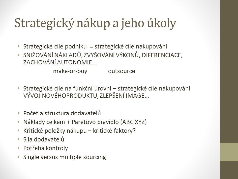 Strategický nákup a jeho úkoly Strategické cíle podniku = strategické cíle nakupování SNIŽOVÁNÍ NÁKLADŮ, ZVYŠOVÁNÍ VÝKONŮ, DIFERENCIACE, ZACHOVÁNÍ AUT