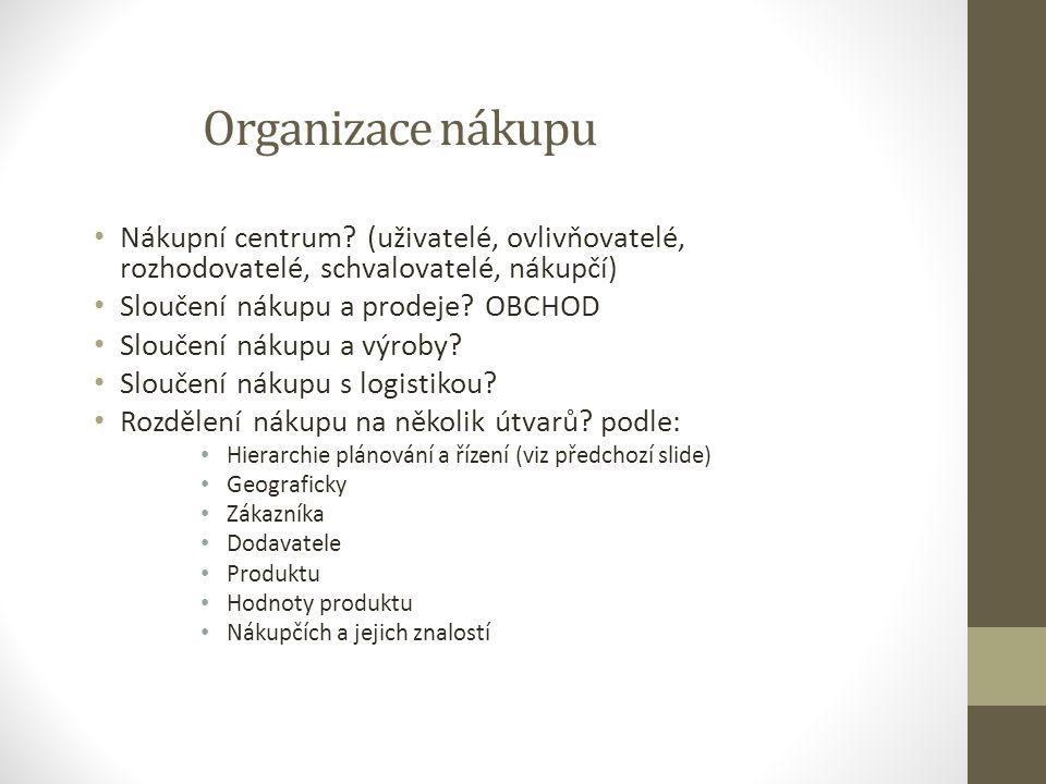 Organizace nákupu Nákupní centrum? (uživatelé, ovlivňovatelé, rozhodovatelé, schvalovatelé, nákupčí) Sloučení nákupu a prodeje? OBCHOD Sloučení nákupu