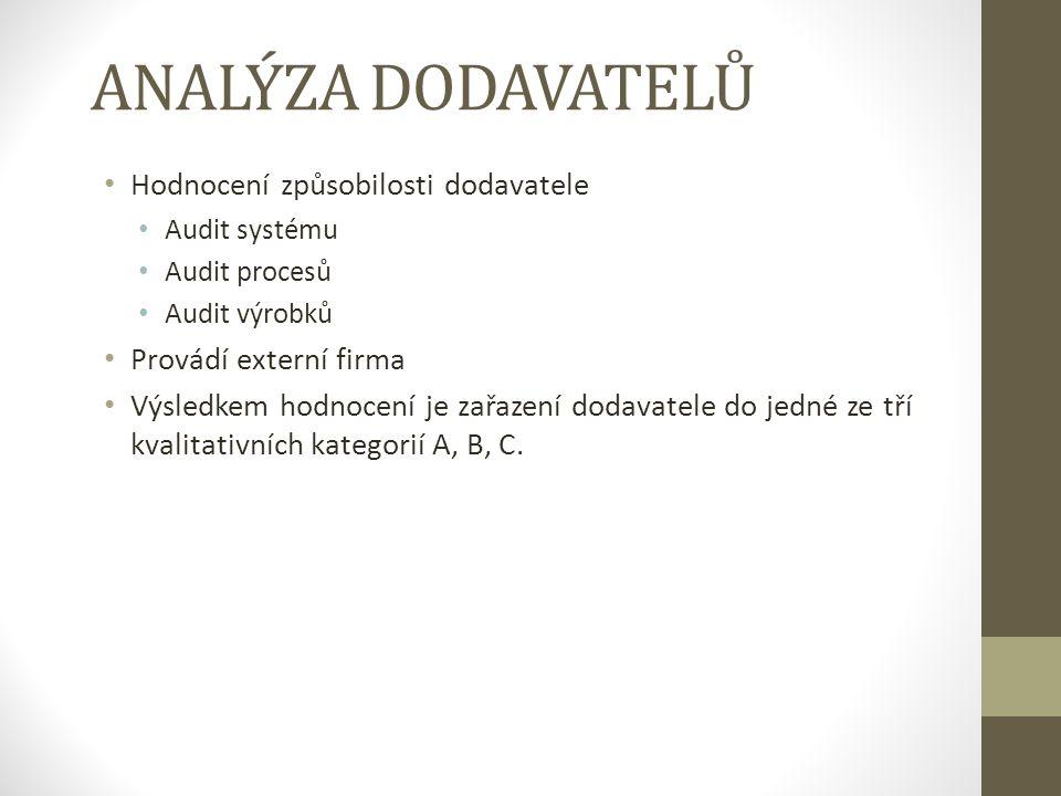 ANALÝZA DODAVATELŮ Hodnocení způsobilosti dodavatele Audit systému Audit procesů Audit výrobků Provádí externí firma Výsledkem hodnocení je zařazení dodavatele do jedné ze tří kvalitativních kategorií A, B, C.