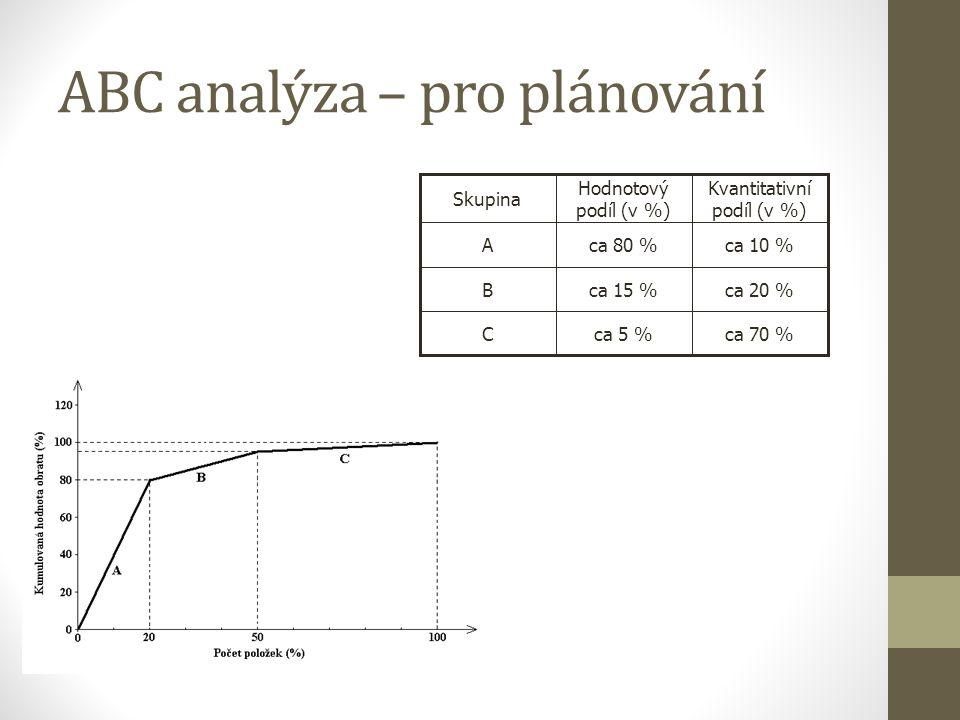 ABC analýza – pro plánování ca 70 %ca 5 %C ca 20 %ca 15 %B ca 10 %ca 80 %A Kvantitativní podíl (v %) Hodnotový podíl (v %) Skupina