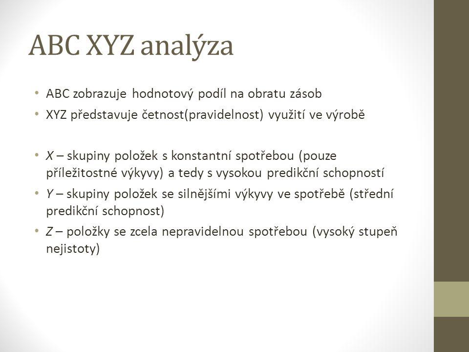 ABC XYZ analýza ABC zobrazuje hodnotový podíl na obratu zásob XYZ představuje četnost(pravidelnost) využití ve výrobě X – skupiny položek s konstantní
