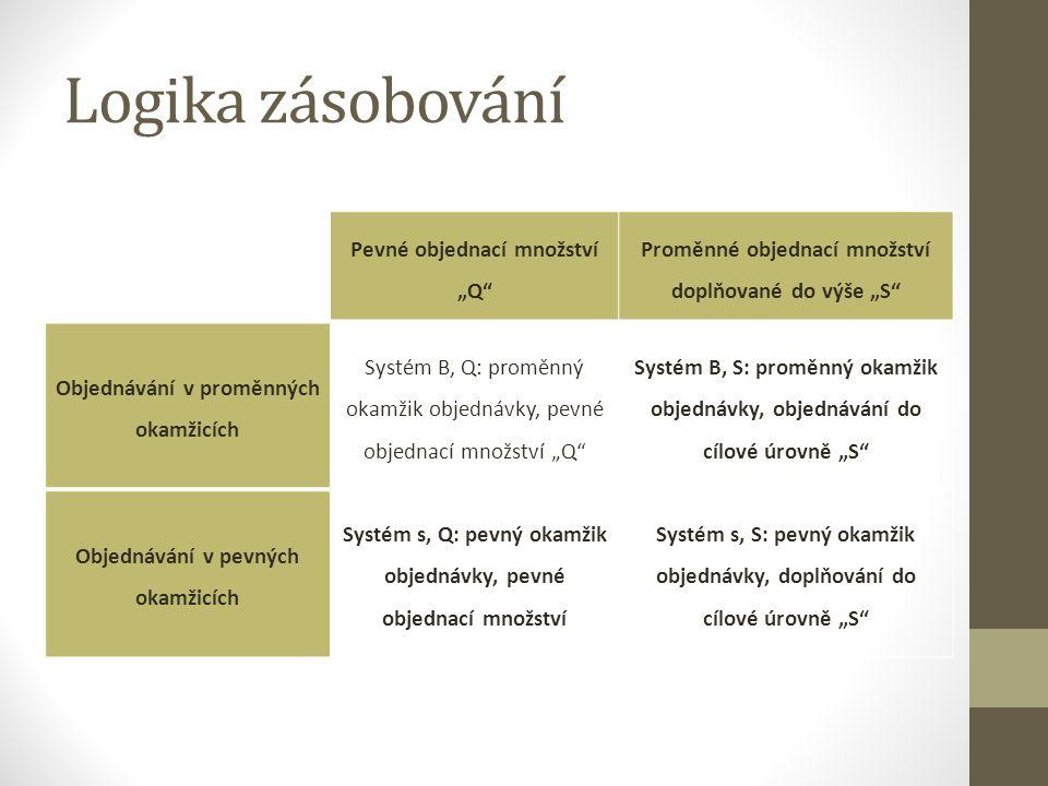 """Logika zásobování Pevné objednací množství """"Q"""" Proměnné objednací množství doplňované do výše """"S"""" Objednávání v proměnných okamžicích Systém B, Q: pro"""