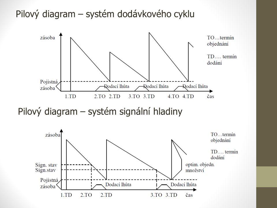 Pilový diagram – systém dodávkového cyklu Pilový diagram – systém signální hladiny