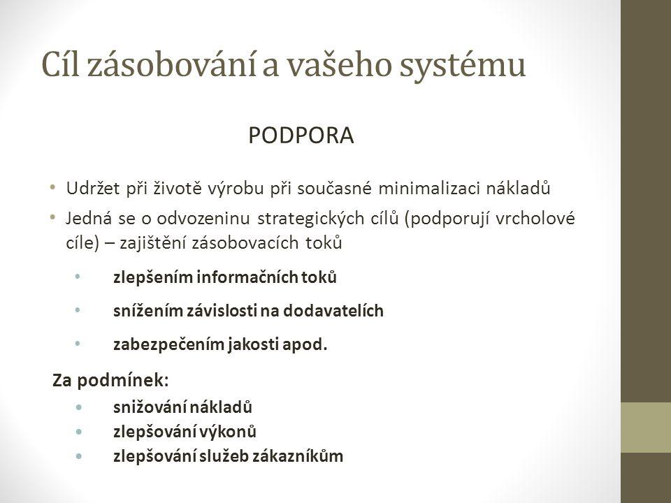 Hodnotový řetězec infrastruktura podniku P O řízení pracovních sil D P technologický rozvoj (tj.