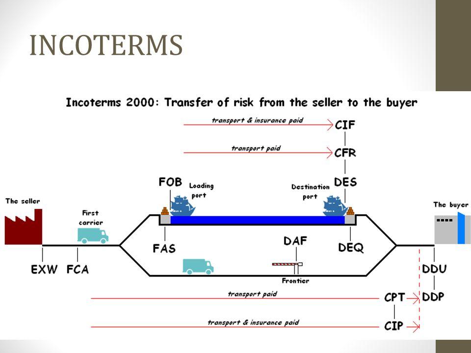 Sklad Provázanost strategického nákupu a dalších oblastí podniku (finanční možnosti, charakter výroby, organizační typ, výrobní typ aj.) Ve skladech lze nalézt veškeré úrovně plánování.