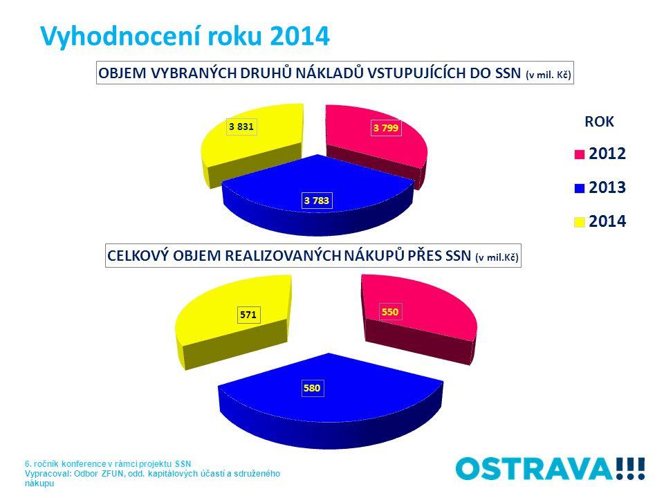 Vyhodnocení roku 2014 ROK 6. ročník konference v rámci projektu SSN Vypracoval: Odbor ZFUN, odd. kapitálových účastí a sdruženého nákupu