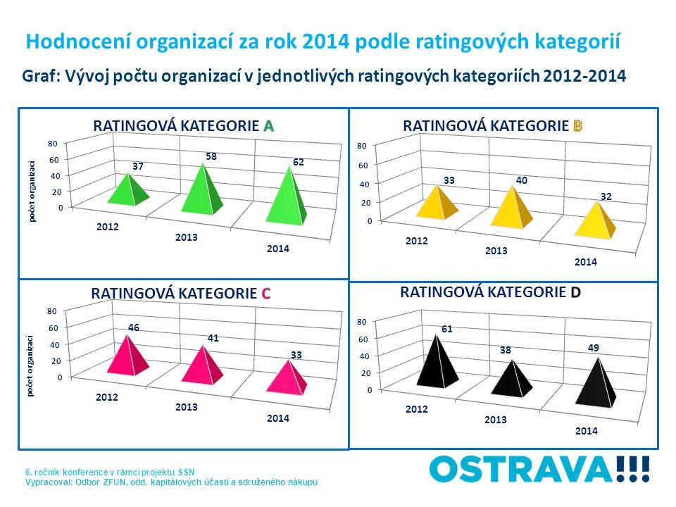 Graf: Vývoj počtu organizací v jednotlivých ratingových kategoriích 2012-2014 6. ročník konference v rámci projektu SSN Vypracoval: Odbor ZFUN, odd. k