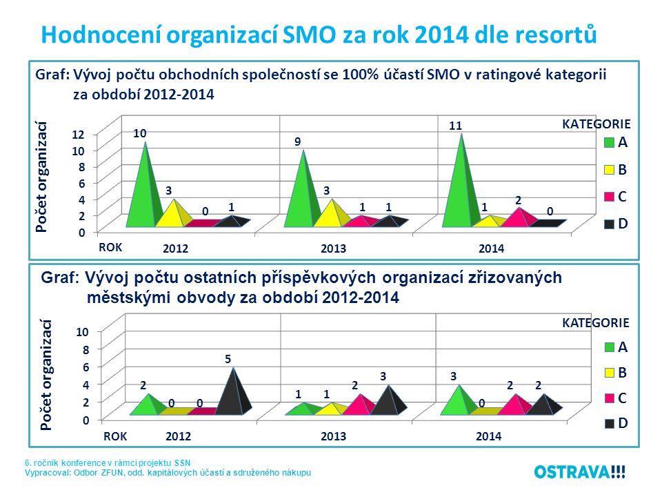 Hodnocení organizací SMO za rok 2014 dle resortů 6. ročník konference v rámci projektu SSN Vypracoval: Odbor ZFUN, odd. kapitálových účastí a sdružené