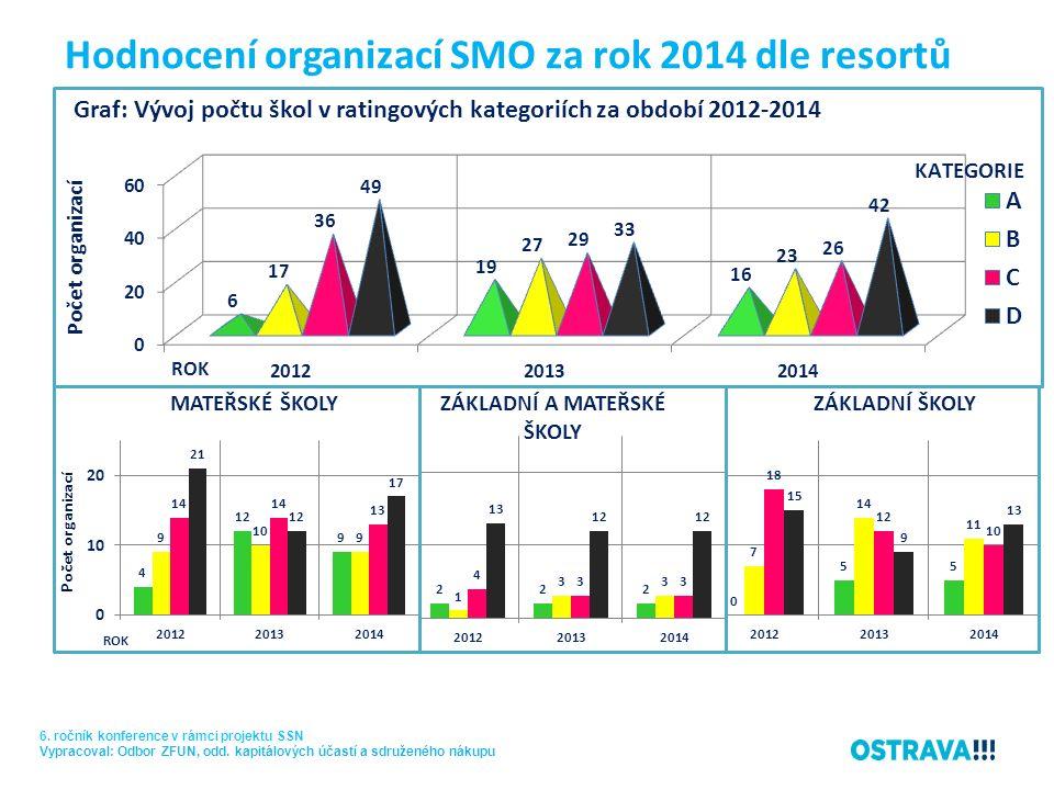 Hodnocení organizací SMO za rok 2014 dle resortů 6.
