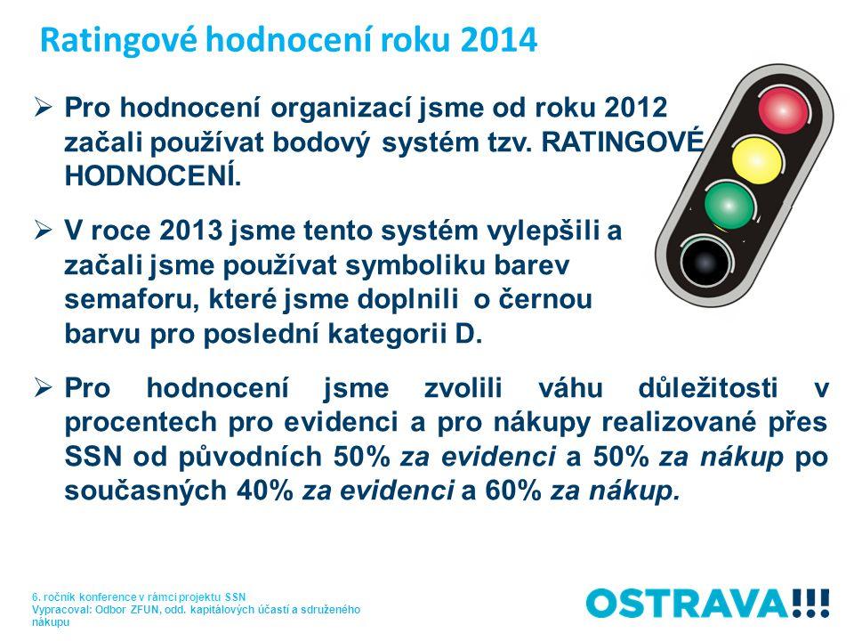 Ratingové hodnocení roku 2014 6.