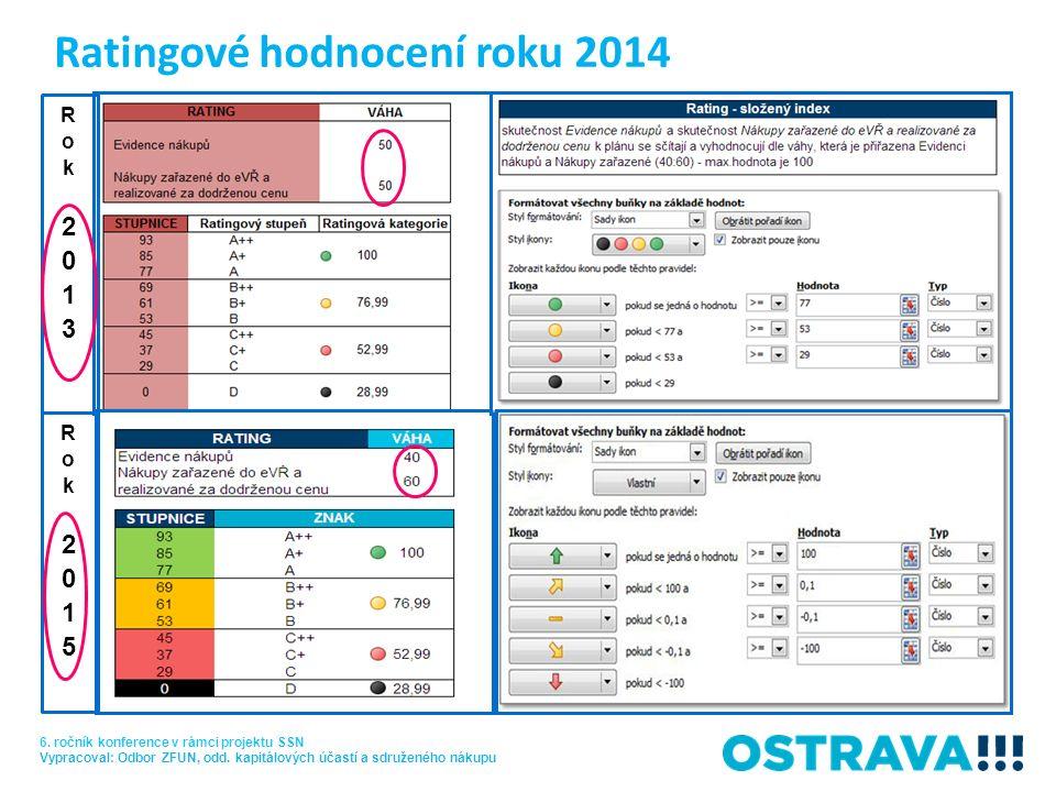 Ratingové hodnocení roku 2014 6. ročník konference v rámci projektu SSN Vypracoval: Odbor ZFUN, odd. kapitálových účastí a sdruženého nákupu