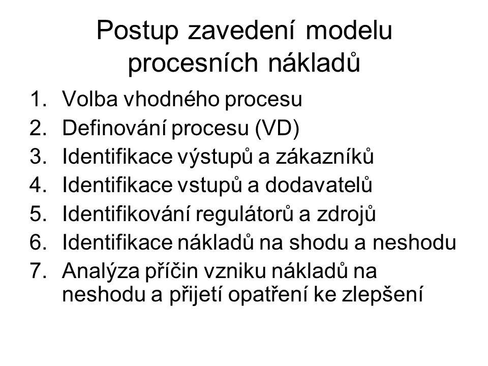 Postup zavedení modelu procesních nákladů 1.Volba vhodného procesu 2.Definování procesu (VD) 3.Identifikace výstupů a zákazníků 4.Identifikace vstupů a dodavatelů 5.Identifikování regulátorů a zdrojů 6.Identifikace nákladů na shodu a neshodu 7.Analýza příčin vzniku nákladů na neshodu a přijetí opatření ke zlepšení