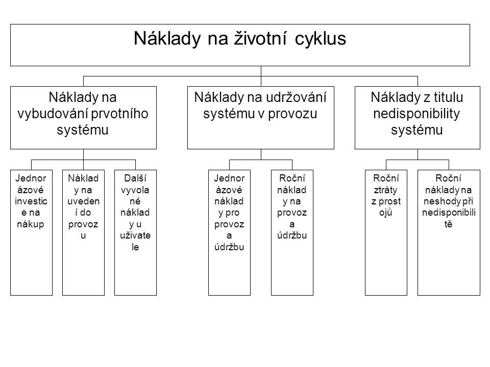 Náklady na životní cyklus Náklady na vybudování prvotního systému Náklady na udržování systému v provozu Náklady z titulu nedisponibility systému Jedn