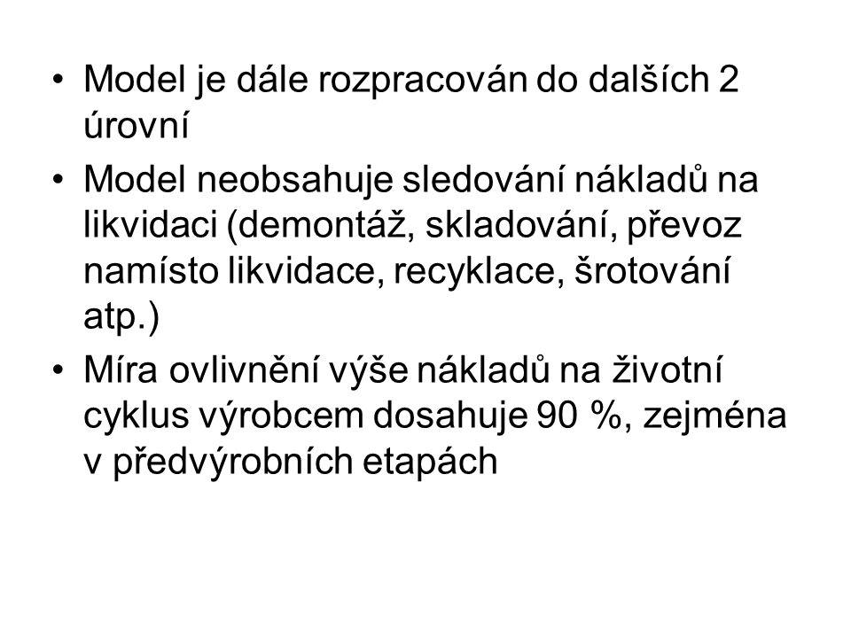 Model je dále rozpracován do dalších 2 úrovní Model neobsahuje sledování nákladů na likvidaci (demontáž, skladování, převoz namísto likvidace, recyklace, šrotování atp.) Míra ovlivnění výše nákladů na životní cyklus výrobcem dosahuje 90 %, zejména v předvýrobních etapách