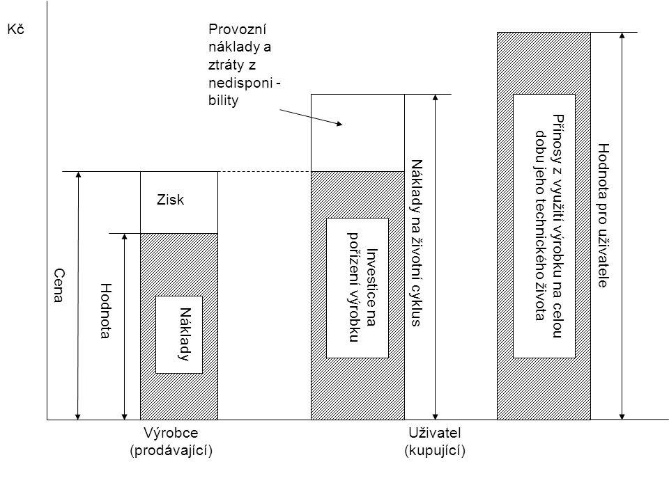 Náklady Zisk Hodnota Cena Investice na pořízení výrobku Provozní náklady a ztráty z nedisponi - bility Náklady na životní cyklus Výrobce (prodávající) Uživatel (kupující) Přínosy z využití výrobku na celou dobu jeho technického života Hodnota pro uživatele Kč