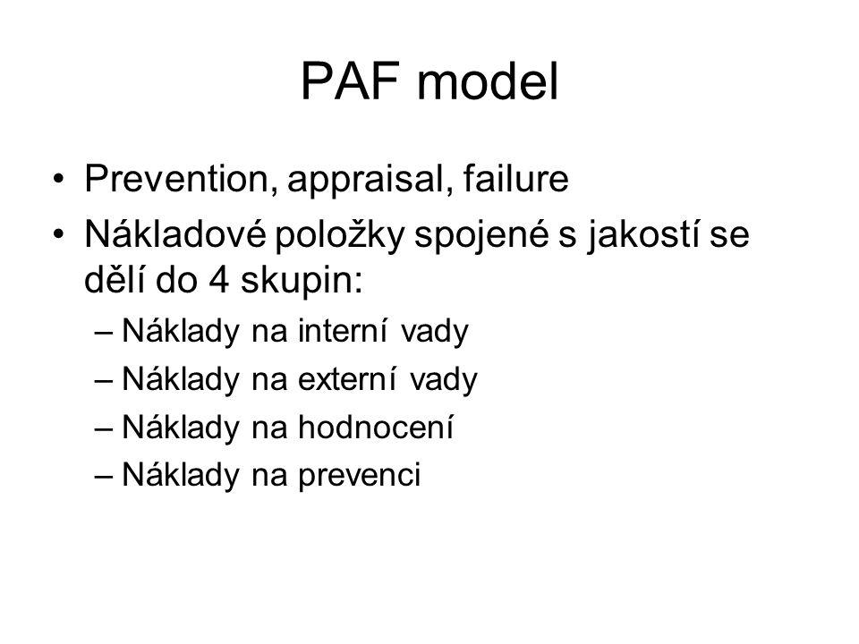 PAF model Prevention, appraisal, failure Nákladové položky spojené s jakostí se dělí do 4 skupin: –Náklady na interní vady –Náklady na externí vady –Náklady na hodnocení –Náklady na prevenci
