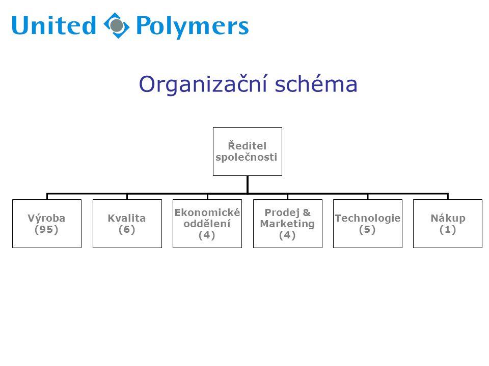 Organizační schéma Ředitel společnosti Výroba (95) Kvalita (6) Ekonomické oddělení (4) Prodej & Marketing (4) Technologie (5) Nákup (1)