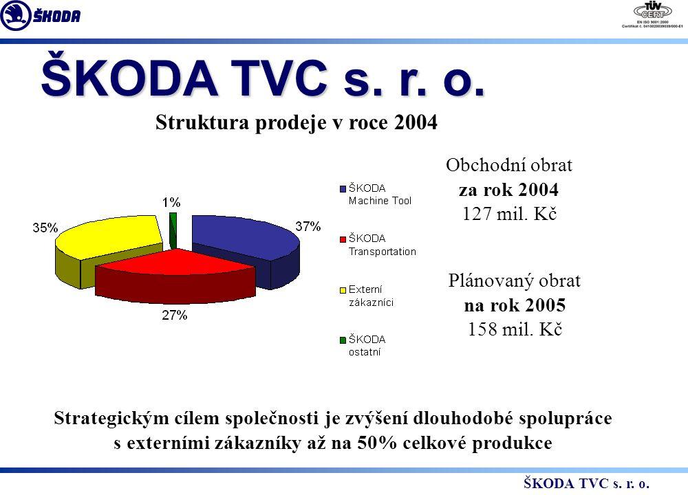 Struktura prodeje v roce 2004 Obchodní obrat za rok 2004 127 mil.