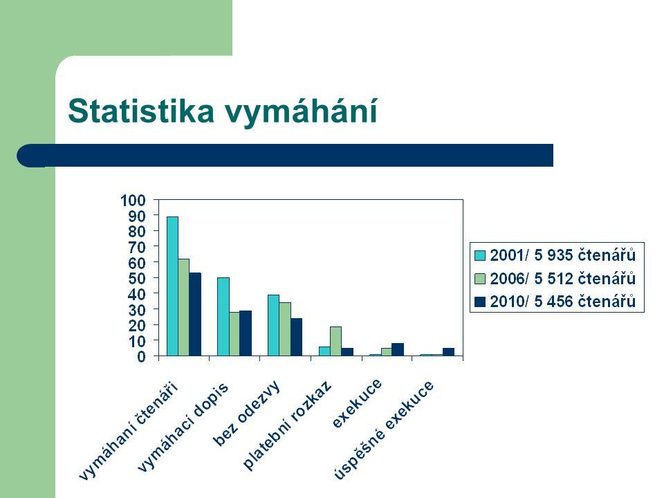 Statistika vymáhání
