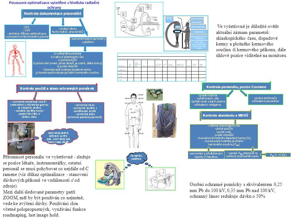Ve vyšetřovně je důležité ověřit aktuální záznam parametrů: skiaskopického času, dopadové kermy a plošného kermového součinu či kermového příkonu, dál