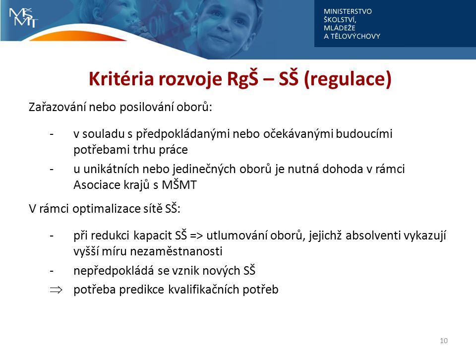 Kritéria rozvoje RgŠ – SŠ (regulace) Zařazování nebo posilování oborů: -v souladu s předpokládanými nebo očekávanými budoucími potřebami trhu práce -u