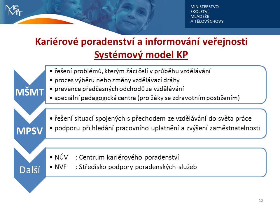 Kariérové poradenství a informování veřejnosti Systémový model KP 12 MŠMT řešení problémů, kterým žáci čelí v průběhu vzdělávání proces výběru nebo změny vzdělávací dráhy prevence předčasných odchodů ze vzdělávání speciální pedagogická centra (pro žáky se zdravotním postižením) MPSV řešení situací spojených s přechodem ze vzdělávání do světa práce podporu při hledání pracovního uplatnění a zvýšení zaměstnatelnosti Další NÚV: Centrum kariérového poradenství NVF: Středisko podpory poradenských služeb